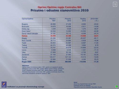 Indikatori za praćenje ekonomskog razvoja Općine Kakanj - REZ