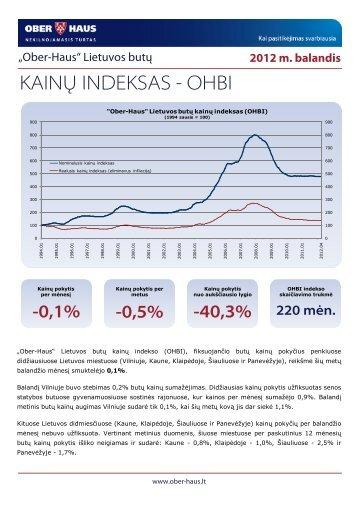 KAINŲ INDEKSAS - OHBI - Verslo banga