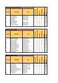 Pořadí Soutěžící Vůz F as h ion Cars S lušo vic e Rela ... - Tuning Cup - Page 4