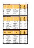 Pořadí Soutěžící Vůz F as h ion Cars S lušo vic e Rela ... - Tuning Cup - Page 5