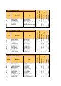 Pořadí Soutěžící Vůz F as h ion Cars S lušo vic e Rela ... - Tuning Cup - Page 6