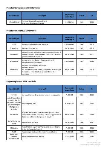 Voir les projets ASER terminés - Heudiasyc - UTC