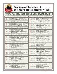 Top 100 Wines - Wine Spectator