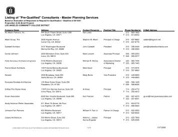 List_Qualified_Districtwide Master Planning Services - Build-laccd.org