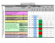 Balanced Scorecards 11-16 - Greenwood County School District 52