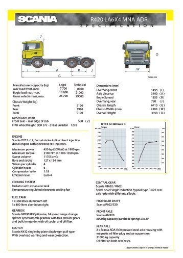 P420 LA 6x4 MNA ADR_new - Scania