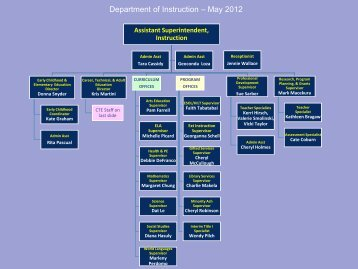 Department of Instruction Organizational Chart - Arlington Public ...