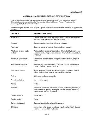 Chemical incompatibilities, selected listing - OFEO