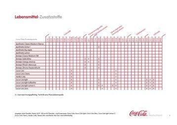 Lebensmittel-Zusatzstoffe - Coca-Cola Gmbh