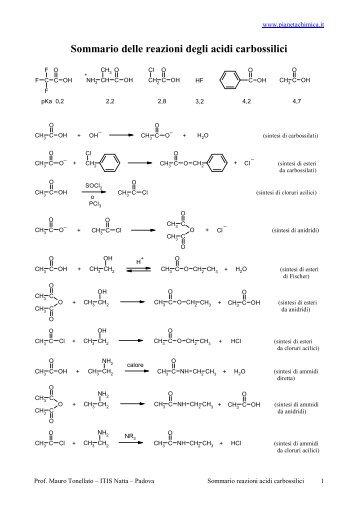Sommario delle reazioni degli acidi carbossilici - PianetaChimica.it