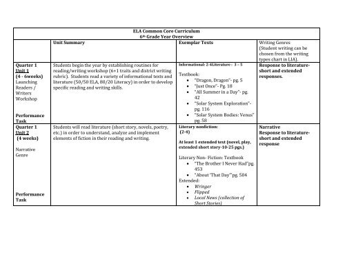 ELA Common Core Curriculum 6th Grade Year Overview Unit