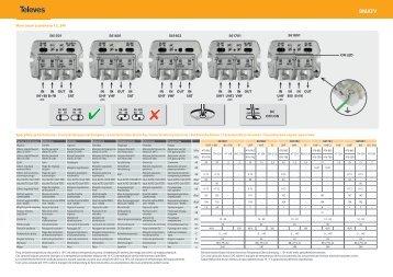 561501 IN UHF + BIII IN UHF IN UHF IN BI+FM IN VHF IN VHF IN ...