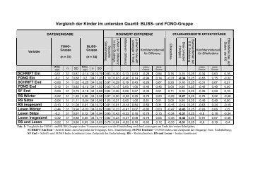 Vergleich der Kinder im untersten Quartil: BLISS- und FONO-Gruppe