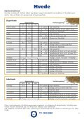 1928 - 2008 80 år - NSCORN - Page 3