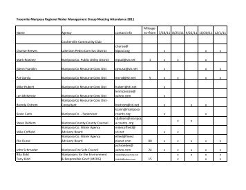 Attendance List | Nice Attendance List Images Document Livelihood Sector