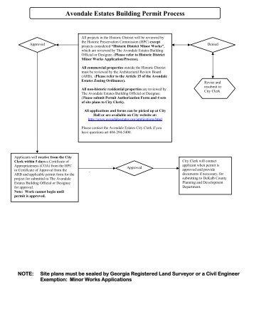 Building Permit Application Process and Checklist - Avondale Estates