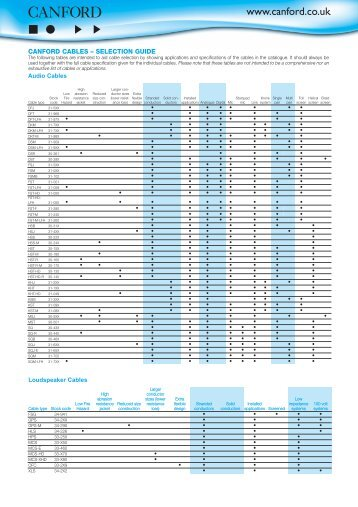 CANFORD CABLES – SELECTION GUIDE - Canford Audio