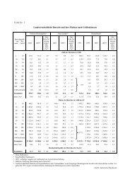Tabelle 1 Landwirtschaftliche Betriebe und ihre ... - BMELV-Statistik