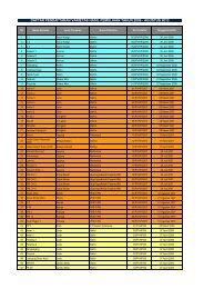 daftar pendaftaran varietas hasil pemuliaan tahun 2006 - maret 2013