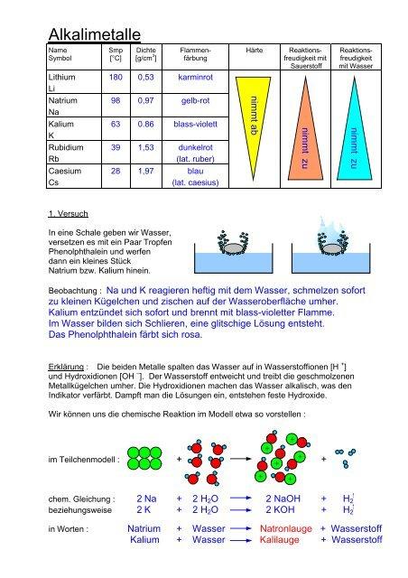 Alkalimetalle Lrpdf Unterricht