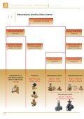 Komforto sistemų reguliavimo žinynas - Danfoss - Page 4