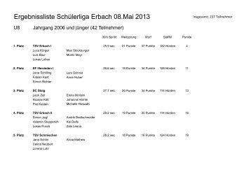 Schülerliga Süd 1. Wettkampf Erbach - Leichtathletikkreis Ulm/Alb ...