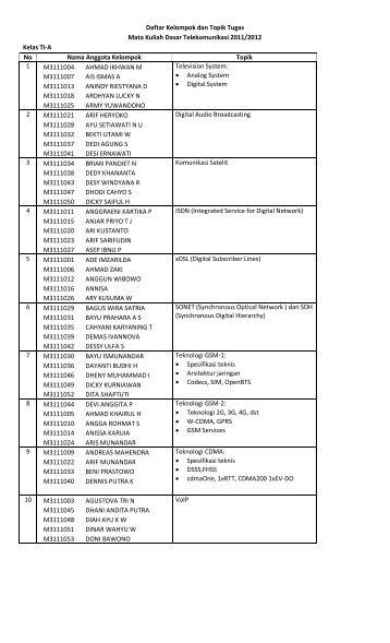 Daftar Kelompok dan Topik Tugas Mata Kuliah Dasar ...