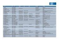 Firma PLZ Ort Telefon Fax Mail Homepage ... - Automobil Cluster