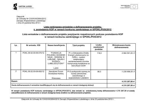 Lista rankingowa wniosków o dofinansowanie projektu z ... - EFS