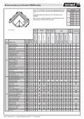 CENÍK 2010 - Duscholux - Page 7