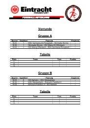 Vorrunde Gruppe A Tabelle Gruppe B Tabelle - Eintracht Frankfurt eV