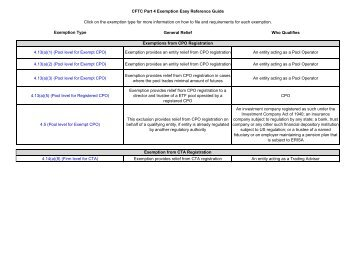 CFTC Part 4 Exemption Easy Reference Guide - National Futures ...