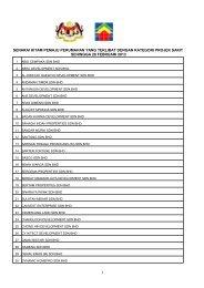 senarai hitam pemaju perumahan yang terlibat dengan kategori ...