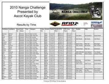 Time Results - Ascot Kayak Club