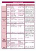 Guía rápida - Page 5