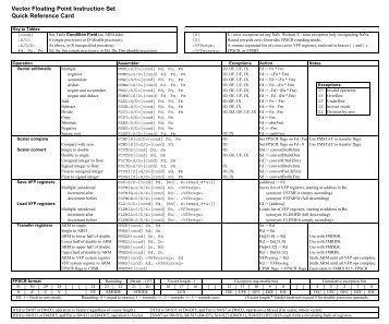 Vector Floating Point Instruction Set Quick Reference Card