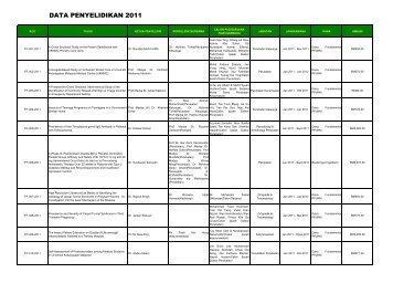 DATA PENYELIDIKAN 2011 - Universiti Kebangsaan Malaysia