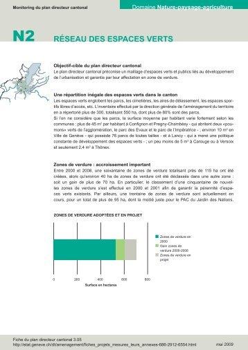RéSEAU DES ESPACES VERTS - Etat de Genève