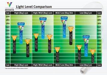 Venture V5 Comp Charts.pdf