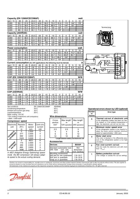 Capacity (EN 12900/CECOMA