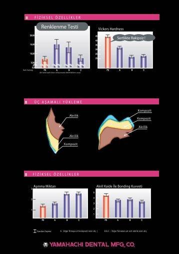Renklenme Testi - Turkuaz Dental