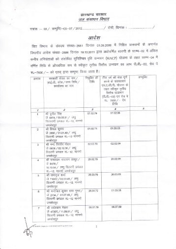 Confirmation of ACP/MACP of JEs - WRD, Jharkhand