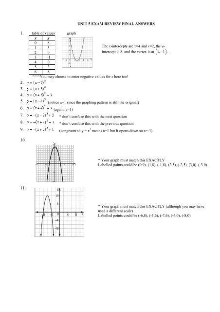 MPM2D1 EXAM REVIEW UNIT 5 SOLUTIONS pdf