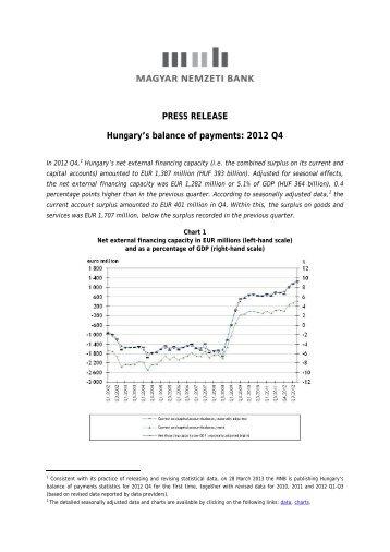 Hungary's balance of payments: 2012 Q4 - Magyar Nemzeti Bank