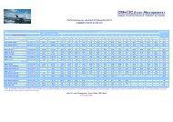 performances gamme union 30.12.11 - CM-CIC Asset Management