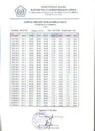 jadwal imsakiyah ramadhan 1434 h untuk wilayah ... - Kemenag Jatim