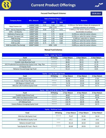 Focused Fixed Deposit Schemes - Rrfinance.com