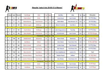 Results *gala A du 25-05-13 ŕ Wanze* - Bkbmo.be