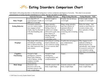 a comparison of eating disorders in anorexia and bulimia Alcoholism and eating disorders frequently co-occur and often co-occur in the presence of other psychiatric and personality disorders.