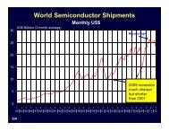 World Semiconductor Shipments - TTI Inc.
